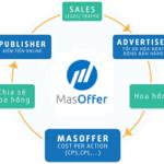 MasOffer là gì? Hướng dẫn kiếm tiền từ tiếp thị liên kết tại VN với MasOffer